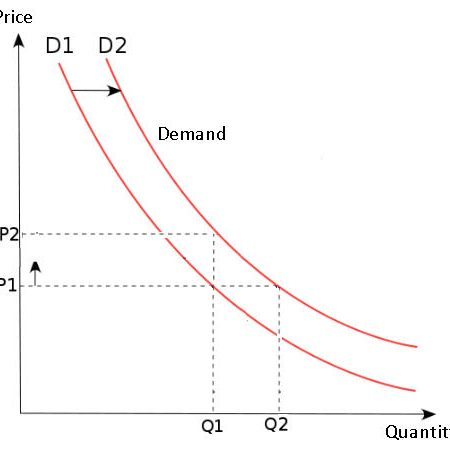 demand curve analysis In economics, a demand curve represents the relationship between the quantity of a product demanded and its price it is almost always downward-sloping, as more people are willing to buy the product as it becomes cheaper.