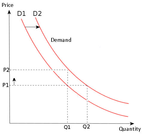 suppl,y and demand curve